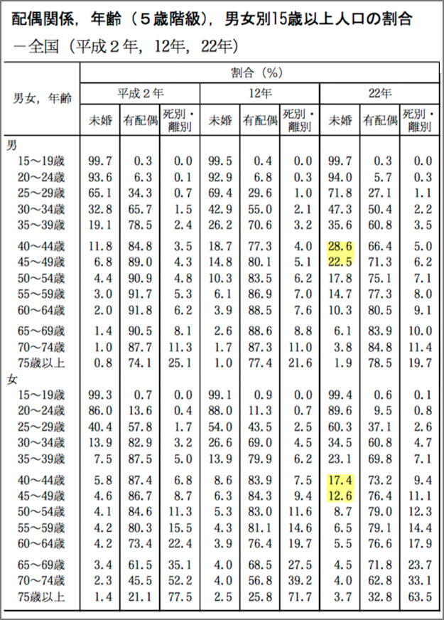総務省統計局データ