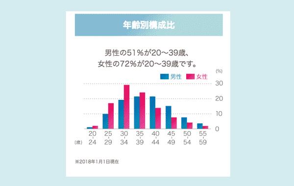 男性の51%が20~39歳、女性の72%が20~39歳と会員の半分以上20~39歳。女性会員は30~39歳が多いので、条件を広げるなどアドバイザーの意見を取り入れなが婚活を進めないと、結婚できない女性となりそうです。楽天オーネットは再婚の男性会員や45歳以上の男性から申し込みがあると口コミがあります。