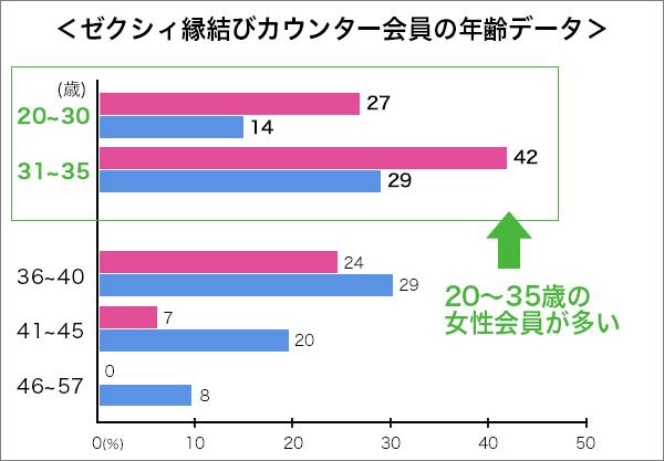 ゼクシィ縁結び会員年齢データ2017