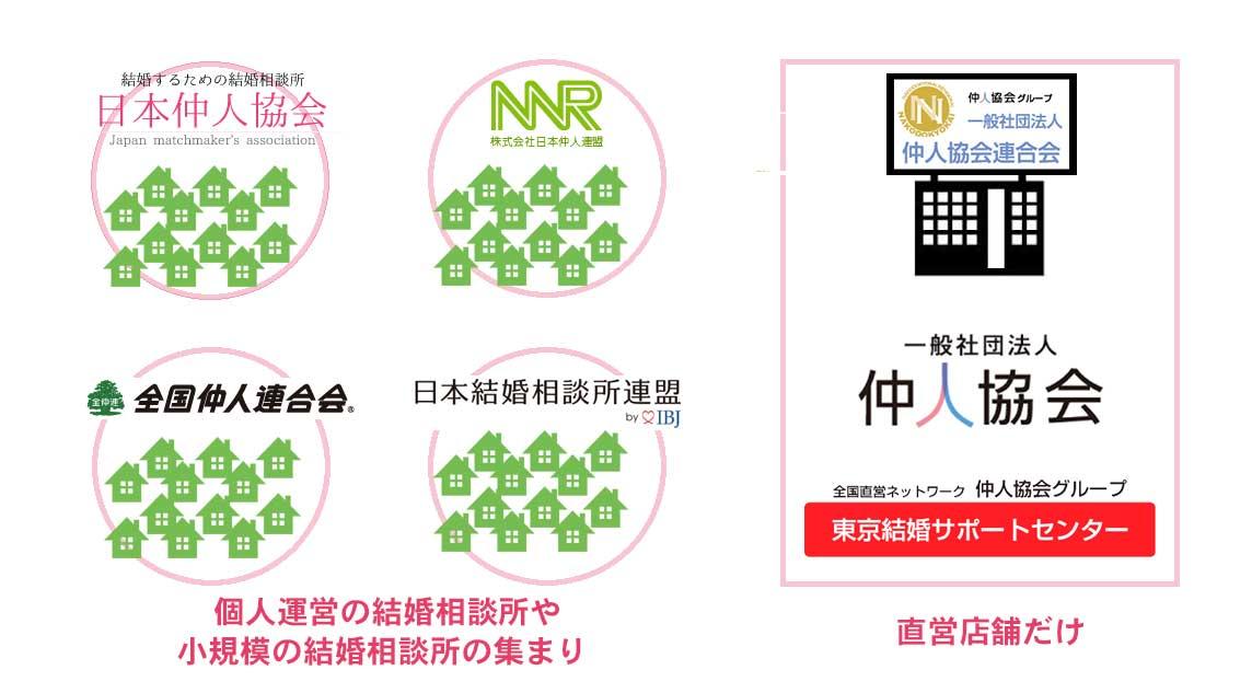 日本仲人協会と仲人協会システムはわかりにくい