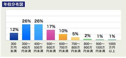 30代平均年収