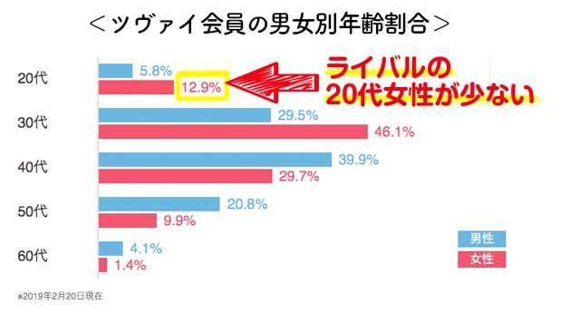 ツヴァイ会員年齢層は30代から40代が多い。日本の最大級29236人の会員が活動していて、大手結婚相談所の中でも非常に多いです。