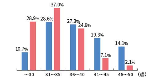 会員データ比較:会員の質はどう? 会員の質に対してイマイチだったという口コミが見受けられました。パートナーエージェントでは会員データを公開しているので、他の結婚相談所の会員と比較してみます